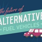 Motorparks – Future of Alternative Fuels